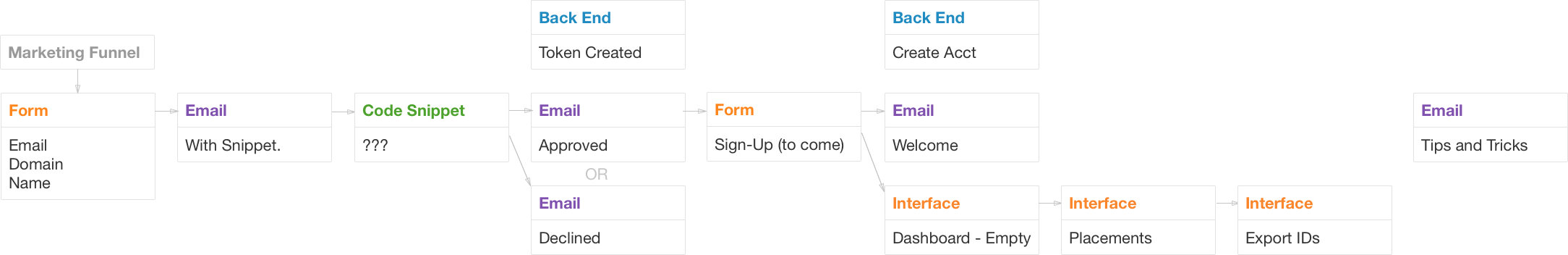 The sign-up workflow for Jello